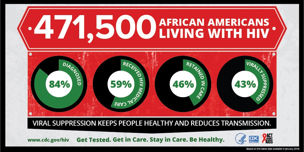 FEBRUARY 7th National Black/African American HIV AWARENESS DAY